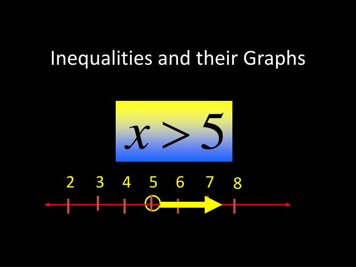 inequalities and their graphs n.