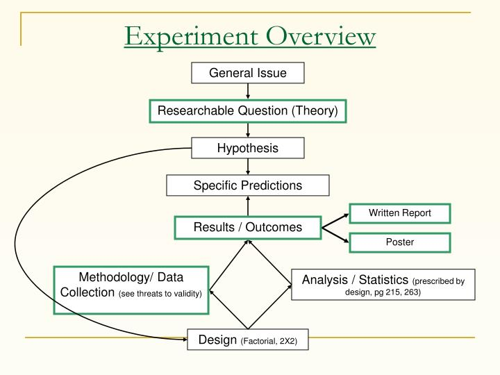 experiment overview n.
