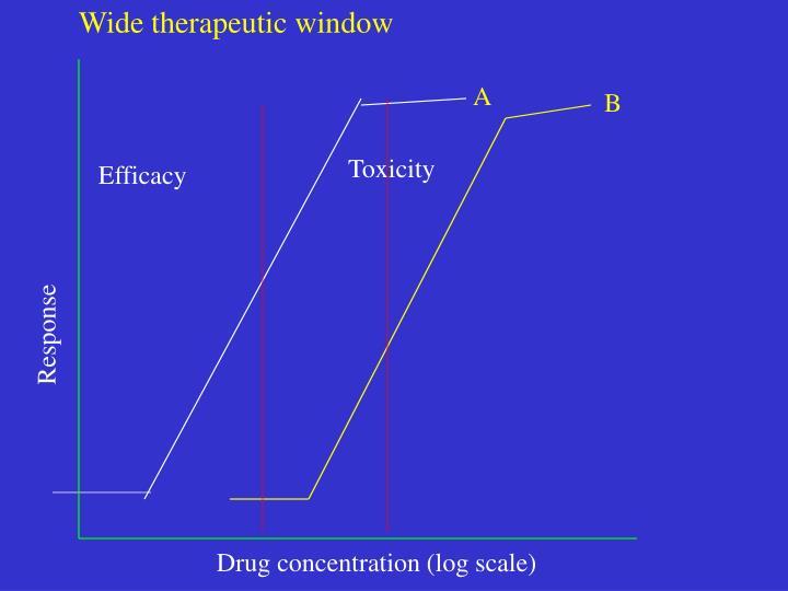 Wide therapeutic window