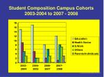 student composition campus cohorts 2003 2004 to 2007 2008