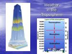 weather in the troposphere