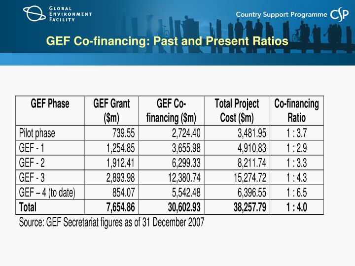 GEF Co-financing: Past and Present Ratios