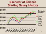 bachelor of science starting salary history