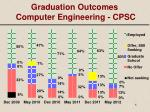 graduation outcomes computer engineering cpsc