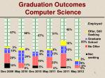 graduation outcomes computer science