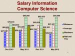 salary information computer science