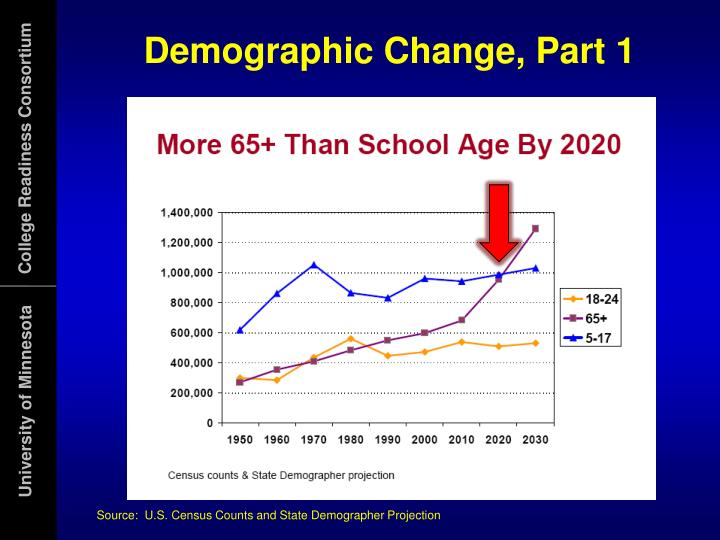 Demographic Change, Part 1
