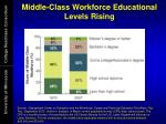 middle class workforce educational levels rising