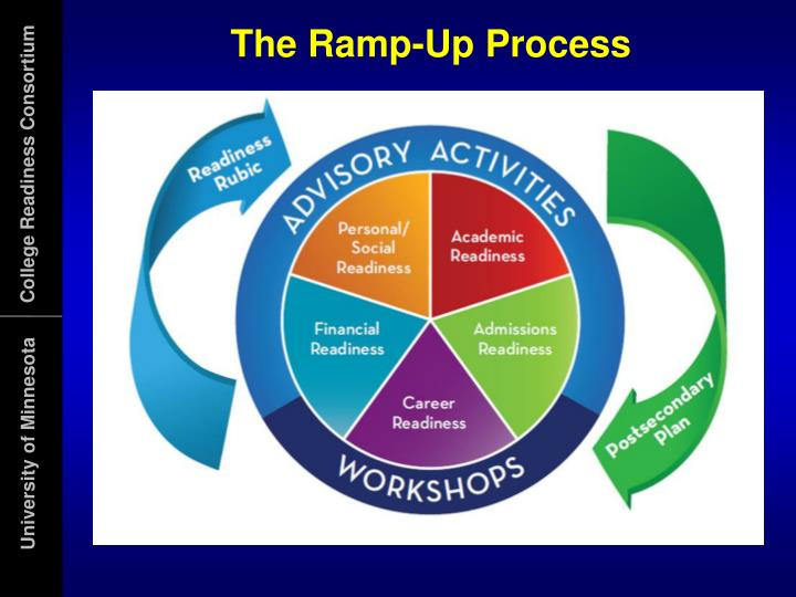 The Ramp-Up Process