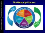 the ramp up process