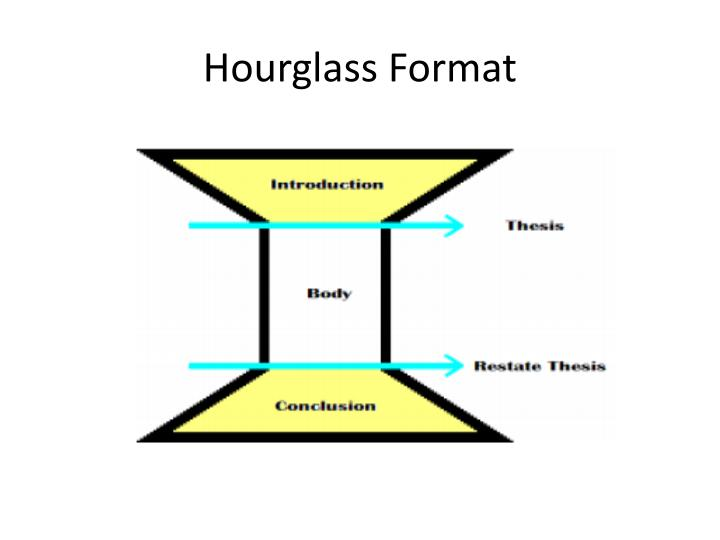 hourglass format n.