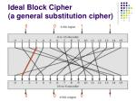 ideal block cipher a general substitution cipher