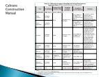 caltrans construction manual