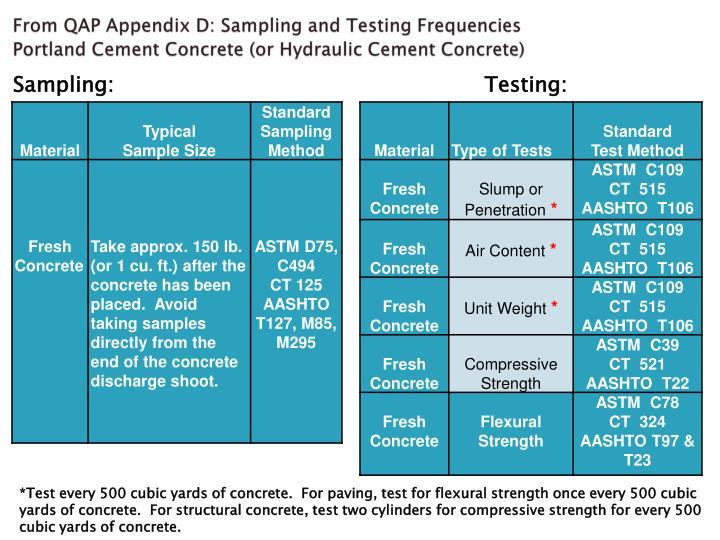 From QAP Appendix D: Sampling