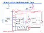 branch instruction data control flow