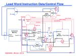 load word instruction data control flow