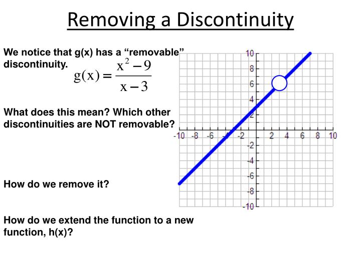 how to find the point of discontinuity of a function