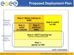 proposed deployment plan