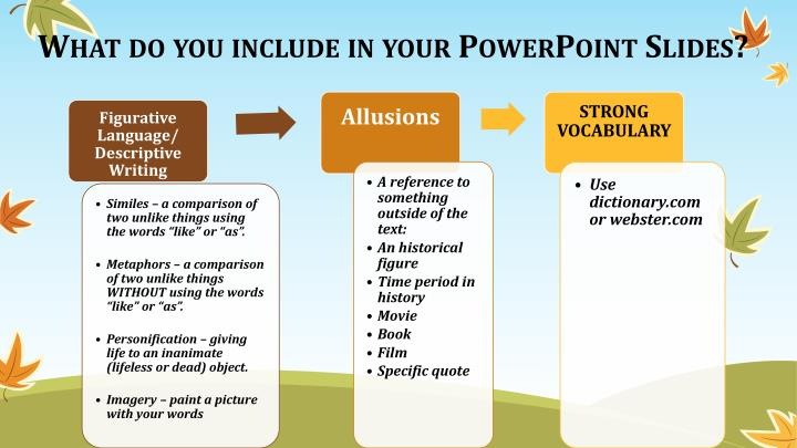 What do you include in your PowerPoint Slides?