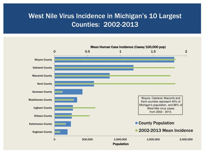 West Nile Virus Incidence in Michigan's 10 Largest Counties:  2002-2013