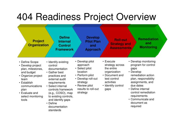 404 readiness project overview n.