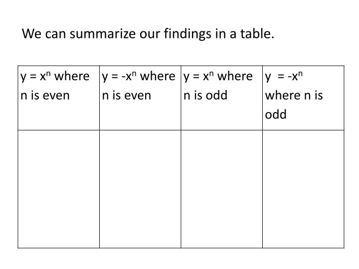We can summarize our findings in a table