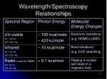 wavelength spectroscopy relationships