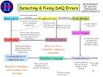 detecting fixing daq errors