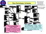 run database schema