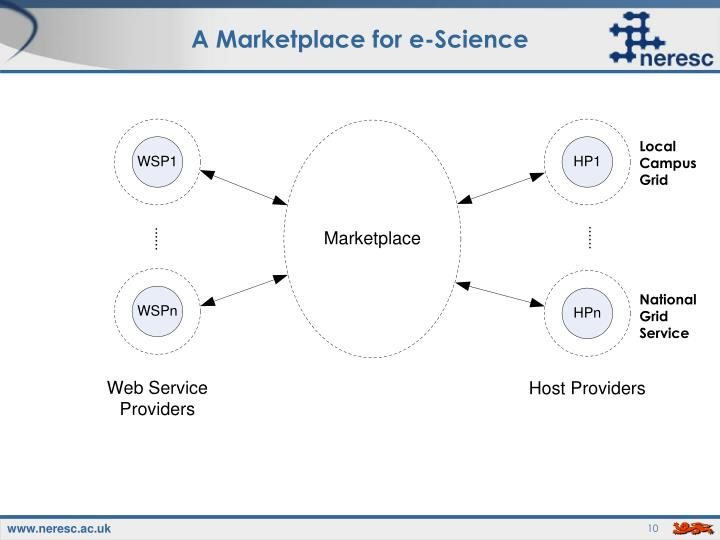 A Marketplace for e-Science