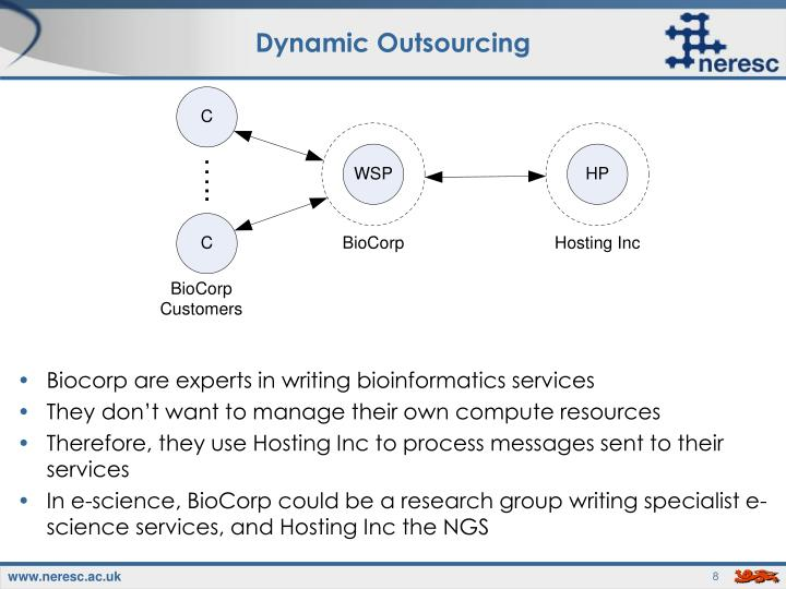 Dynamic Outsourcing
