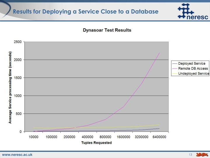 Results for Deploying a Service Close to a Database