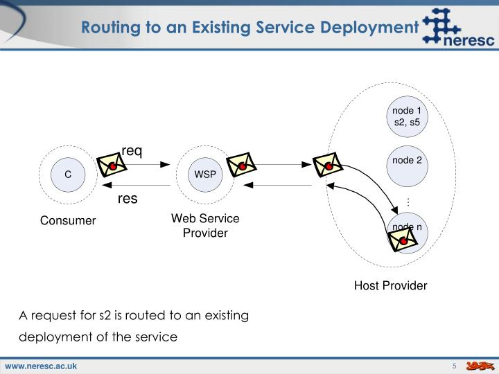 Routing to an Existing Service Deployment