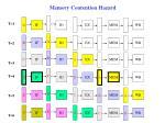 memory contention hazard1