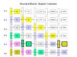 structural hazard register contention1