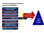 performance measures reflecting long term profitability2