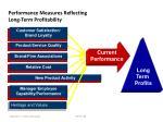 performance measures reflecting long term profitability3
