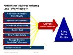 performance measures reflecting long term profitability5