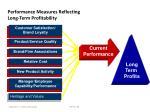 performance measures reflecting long term profitability6