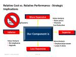 relative cost vs relative performance strategic implications1