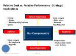 relative cost vs relative performance strategic implications4