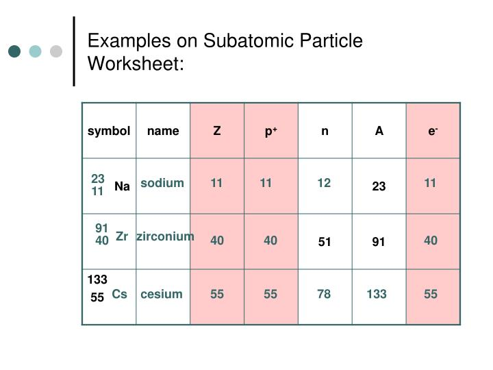 Examples on Subatomic Particle Worksheet: