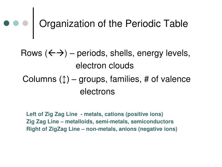 Organization of the Periodic Table