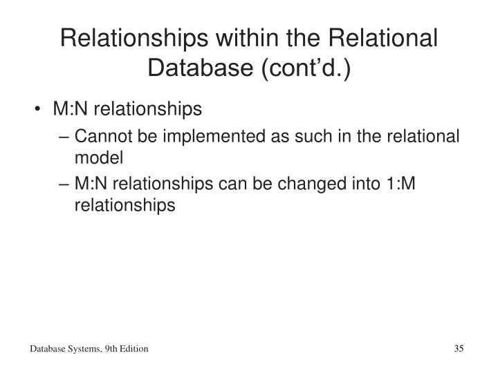 Relationships within the Relational Database (cont'd.)