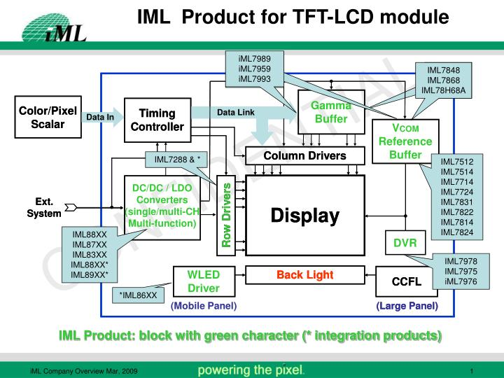 iml product for tft lcd module n.