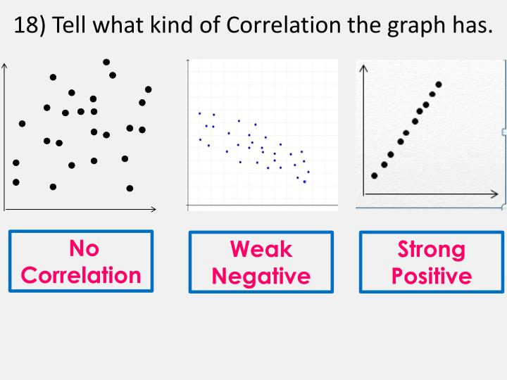18) Tell what kind of Correlation the graph has.