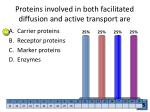 proteins involved in both facilitated diffusion and active transport are