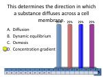 this determines the direction in which a substance diffuses across a cell membrane