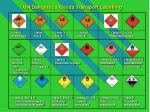 un dangerous goods transport labelling