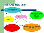 resource flow chart
